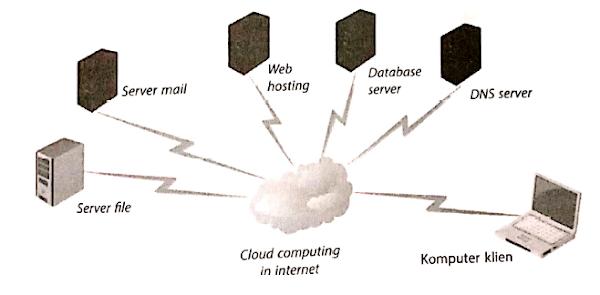 Mengenal Apa itu Cloud Computing : Definisi, Analogi, Kelebihan, Kekurangan, Jenis Dan Cara Kerja.