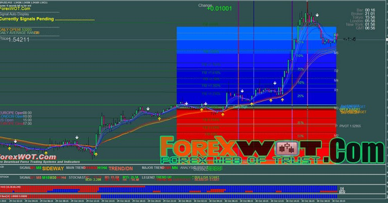 What's the Automated Foreign Exchange Grail? | Forex Signals No Repaint, MT4 indicators.