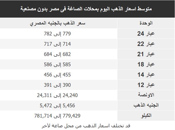 اسعار الذهب اليوم فى مصر Gold الخميس 23 يناير 2020