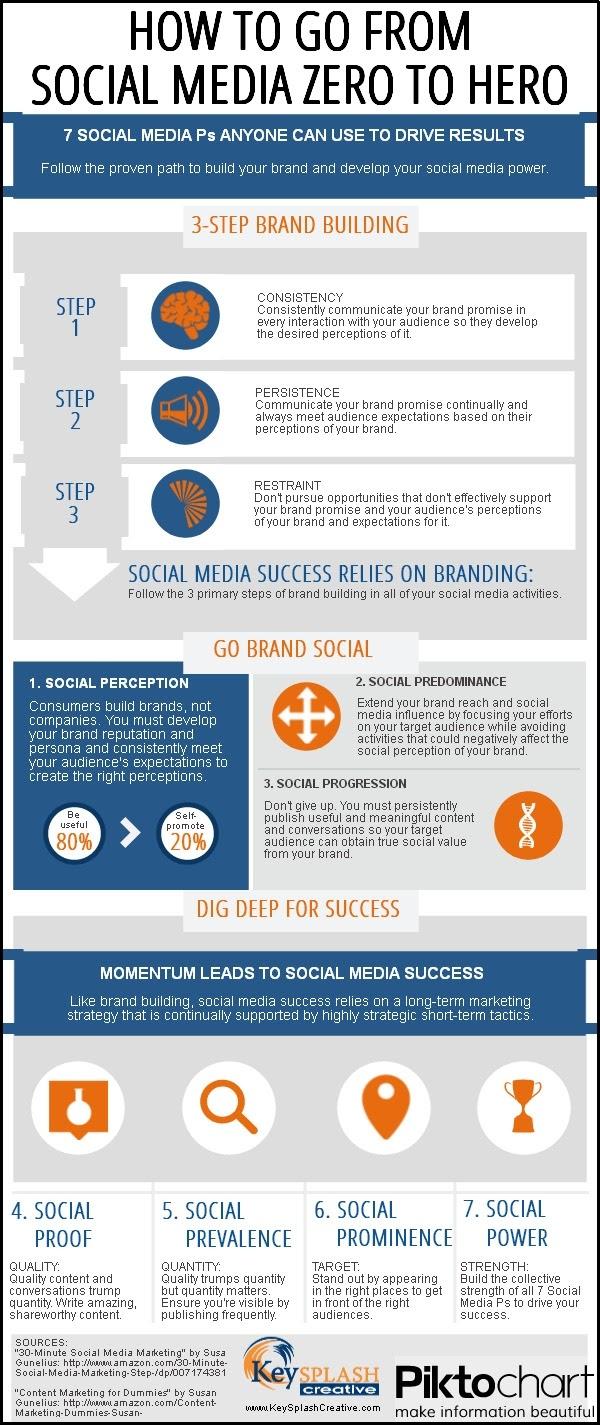 7 Practices That Make Social Media Zero To Hero  #Infographic