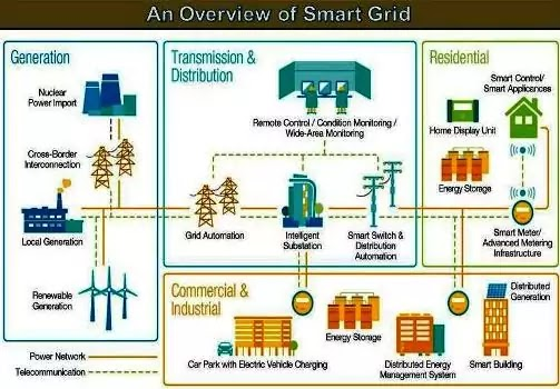 overview of smart grid