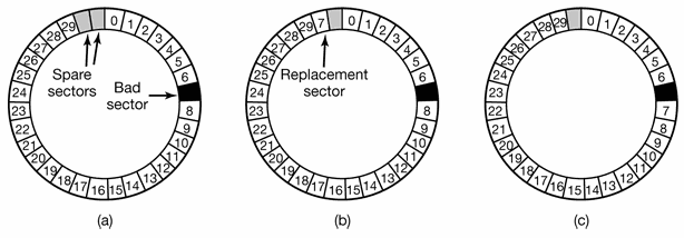 (a) A disk track with a bad sector. (b) Substituting a spare for the bad sector. (c) Shifting all the sectors to bypass the bad one.