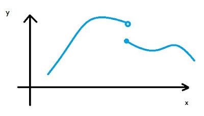 Gráfico de uma função definida por partes com duas expressões distintas e descontinuidade