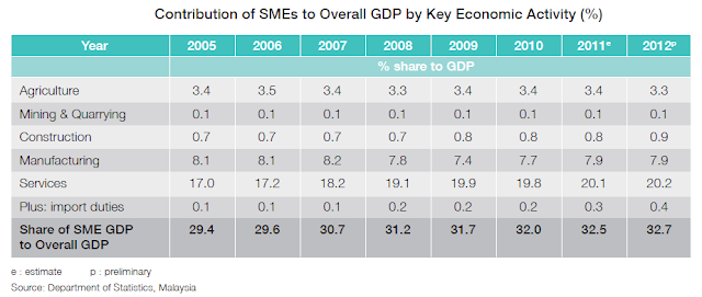 Contribution of SME to GDP by sector