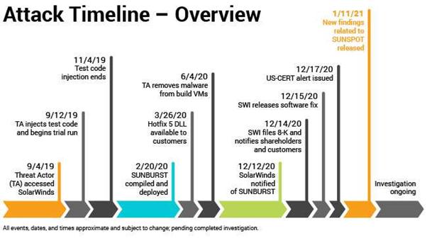 https://orangematter.solarwinds.com/wp-content/uploads/2021/01/TimelineGraphic8.jpg