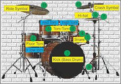 gambar notasi drum