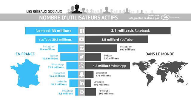 Infographie-nombre-utilisateurs-reseaux-sociaux-France-monde-2018-Facebook-Twitter-Instagram-LinkedIn-Snapchat-YouTube-Pinterest-WhatsApp