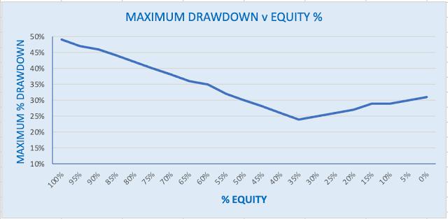 Graph of Portfolio Drawdown versus Equity %