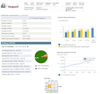 Vanguard Short-Term Investment Grade Fund (VFSTX)