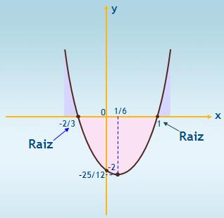 Função-quadrática-parábola