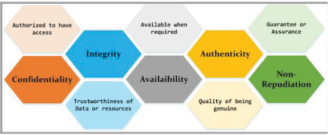 CEH v10 Elements of information security