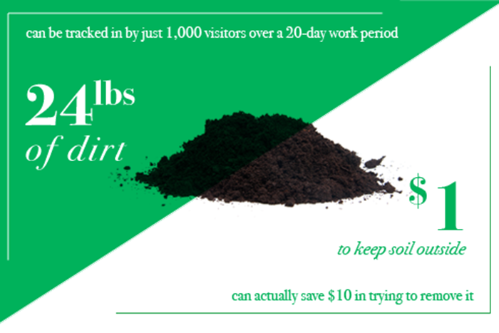 pile of dirt - $1 to keep soil outside can save $10 trying to remove