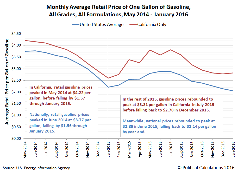 Monthly Average Retail Price of One Gallon of Gasoline, All Grades, All Formulations, May 2014 through January 2016