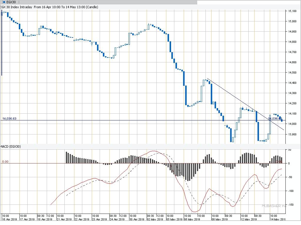 مؤشر البورصة المصرية EGX30