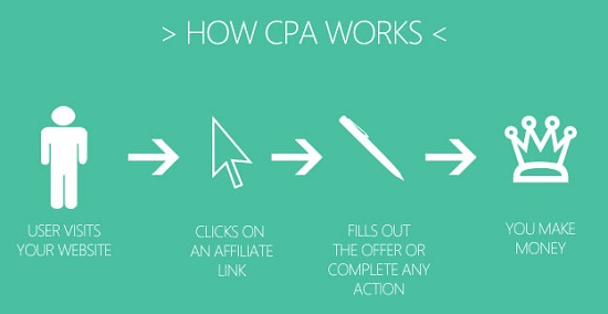 What is CPA Marketing, How does it works ?
