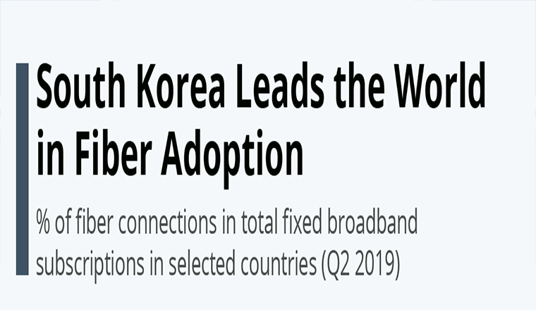 South Korea Leads the World in Fiber Adoption