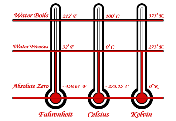 absolute zero temperature mechanical engineering