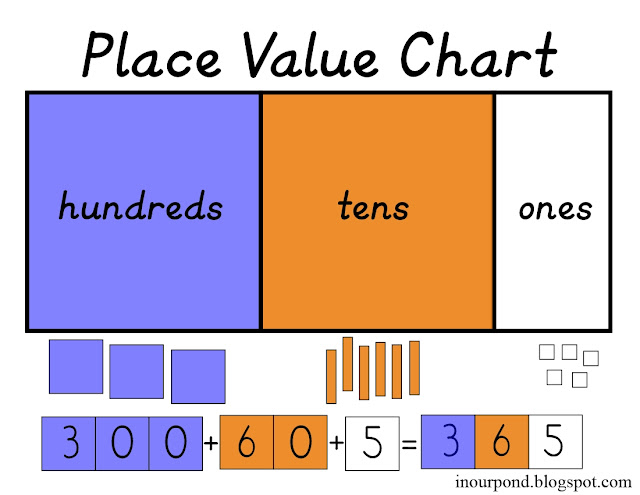 FREE Place Value Chart from In Our Pond