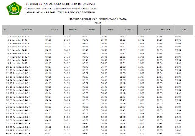 Jadwal Imsakiyah Ramadhan 1442 H Kabupaten Gorontalo Utara, Provinsi Gorontalo