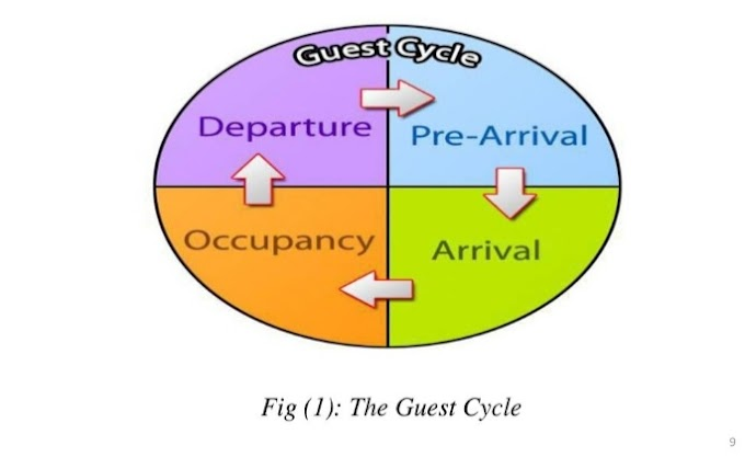 The Guest Cycle
