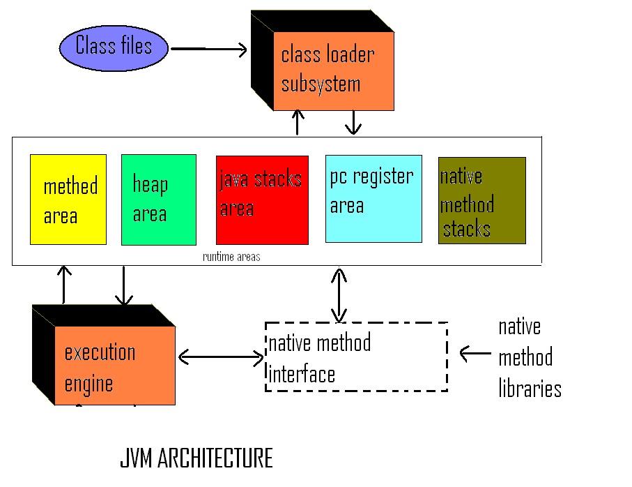 Jvm Architecture Diagram Yaskawa J1000 Wiring (java Virtual Machine)