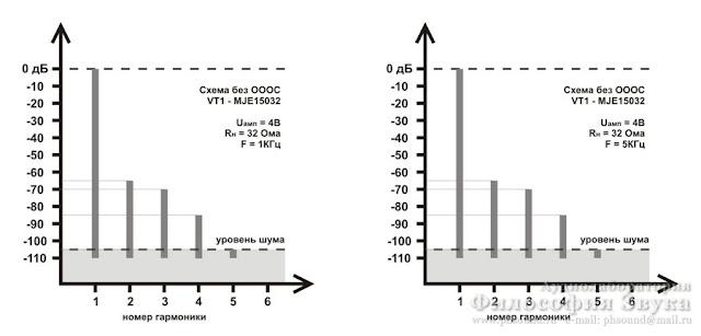 Спектр искажений для схемы на OP2134 с буфером на MJE15032G. Без общей ООС.