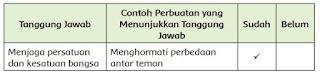 contoh tanggung jawab yang dapat kamu lakukan sebagai warga negara Indonesia dan sebagai siswa.