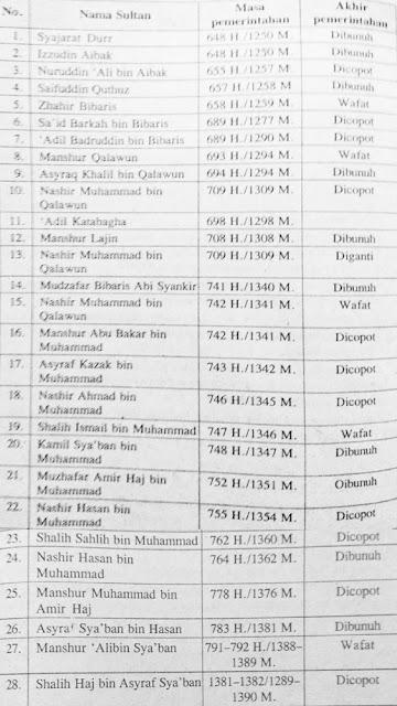 Tabel Daftar Sultan di Kerajaan Mamluk