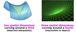 Image of tow spatial and three spatial dimensions curving around three and forth dimensions respectively.