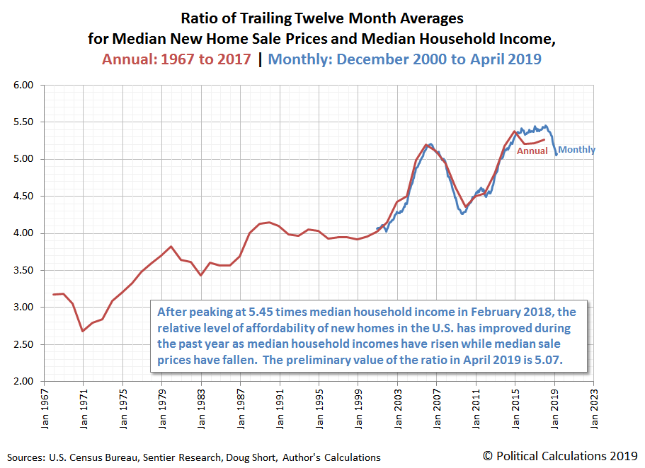 Ratio of Trailing Twelve Month Averages for Median New Home Sale Prices and Median Household Income, Annual: 1967 to 2017 | Monthly: December 2000 to April 2019