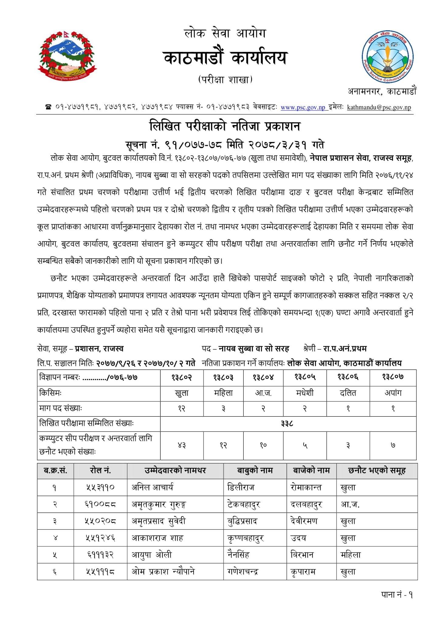 Butwal Lok Sewa Aayog Written Exam Result & Exam Schedule of NASU Revenue published by Kathmandu Lok Sewa Aayog