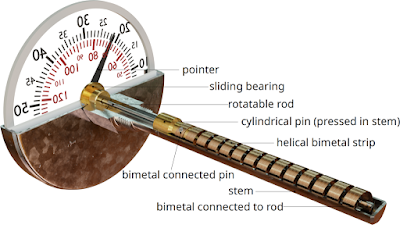 Desain termometer bimetal (tipe heliks)