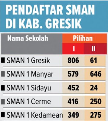 PPDB SMA di Kabupaten Gresik