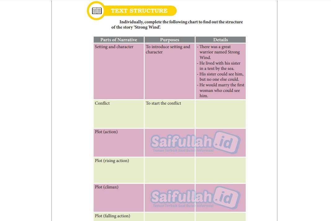 Chapter 14 Halaman 187 Text Structure (Pembahasan Soal Kelas 10)