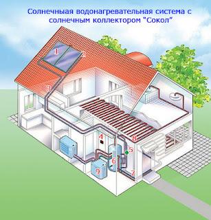 Аккумуляторы обычно используются необслуживаемые, которые выбираются исходя из необходимой общей емкости в системе для накопления выработанного фотоэлектричества, а также от количества используемых солнечных панелей. Необслуживаемые аккумуляторы бывают гелевые (GEL) и намазные (AGM) Солнечные панели(солнечные батареи). Накопленное в аккумуляторах электричество далее можно использовать напрямую, подключая непосредственно к потребителям постоянного тока, либо преобразуя его в переменный ток высокого напряжения (например, 220 В, 50 Гц), который и используется в быту. Для преобразования постоянного тока в переменный используются преобразователи напряжения, или инверторы. Они преобразуют постоянный ток в переменный ток высокого напряжения, который в дальнейшем используется конечными его потребителями. Различают инверторы с чистым и модифицированным синусом, а также по мощности (от 300 Вт до 25 кВт). Также, существуют сетевые инверторы, для отдачи электроэнергии в городскую сеть, но в России это запрещено. Солнечные панели(солнечные батареи). Солнечные панели(солнечные батареи). Так, используя описанное оборудования и солнечные панели собираются солнечные системы для решения самых разнообразных задач: от питания электрической медогонки до обеспечения электроэнергией целого коттеджа.