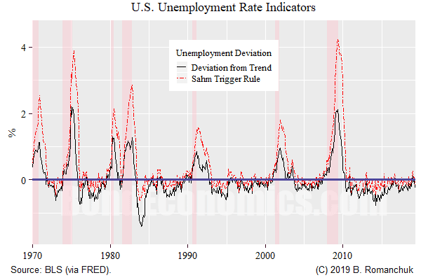 Chart: Unemployment Rate-Based Indicator Comparison