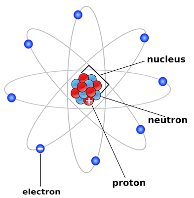 Diagram Of Atoms And Elements