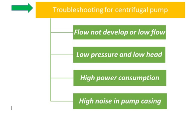 Troubleshooting-of-centrifugal-pump