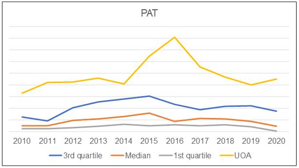 UOA vs Peer PAT
