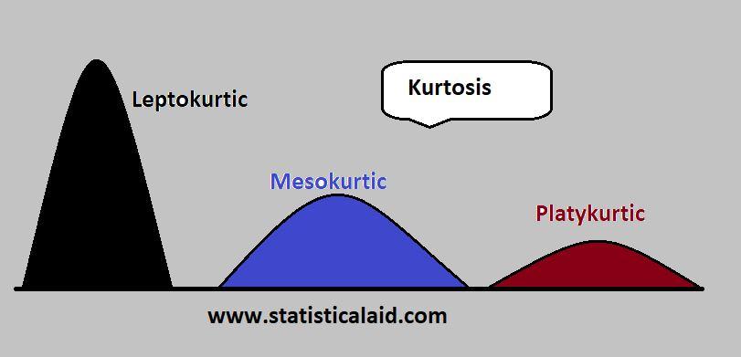 Kurtosis by statisticalaid.com
