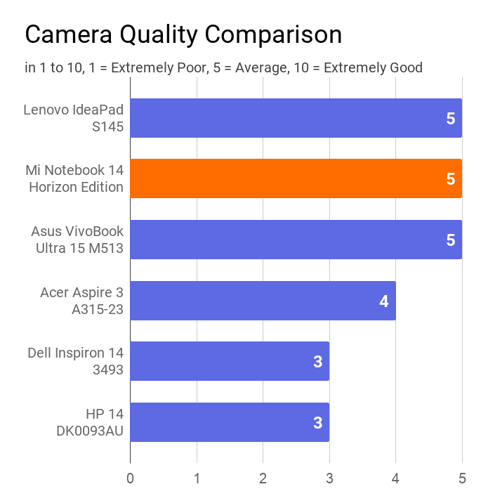 The chart on the Mi Notebook 14 Horizon's camera quality with other laptops of the same price range. In this comparison, Mi found at 1st position with average camera quality rated 5 out of 10.