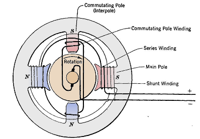 dc generator parts and functions pdf