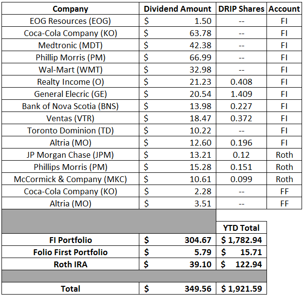 Dividends   Financial Independence   Dividend Growth Investing