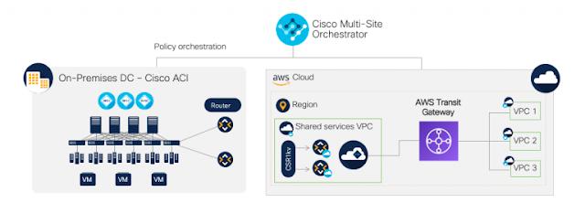 Cisco Prep, Cisco Guides, Cisco Learning, Cisco Exam Prep, Cisco Tutorial and Material