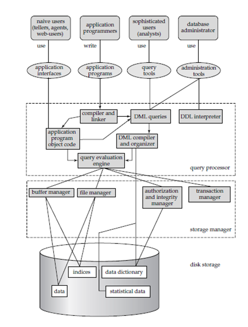 Dbms notes free download to all dbms architecture pdf explain the architecture of dbms with a neat block diagram dbms architecture notes architecture of dbms and explain each component altavistaventures Images