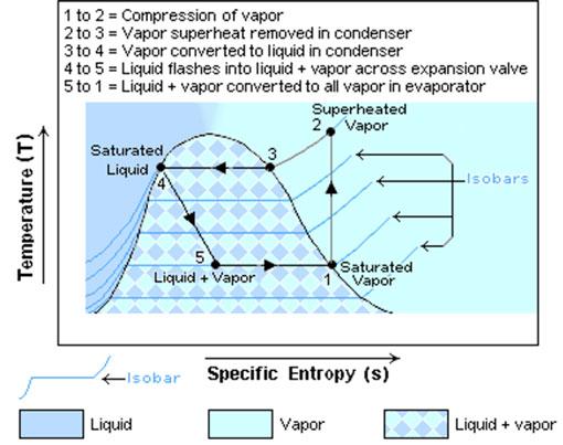 Vapor compression Thermodynamic Cycle (Source: Wikipedia)