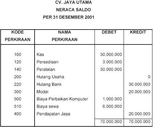 Contoh Laporan D3 Akuntansi Kumpulan Laporan Contoh Judul Proposal Tugas Akhir Full Loak Info