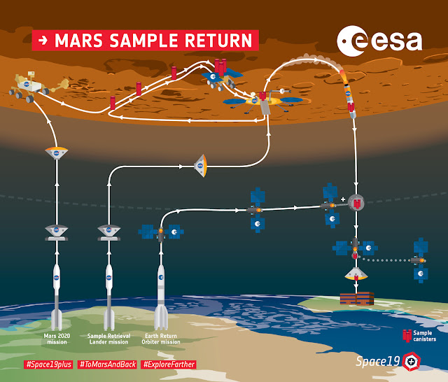 Arquitetura da missão Mars Sample Return