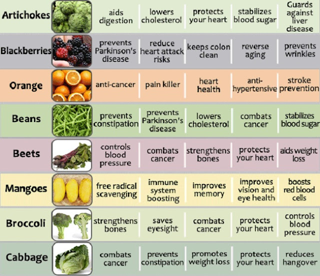 Amazing Health Benefits of 20 of the Most Common Fruits