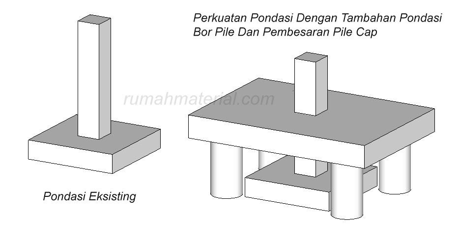 Contoh Aplikasi Perkuatan Pondasi Dan Kolom Struktur Rumah Material